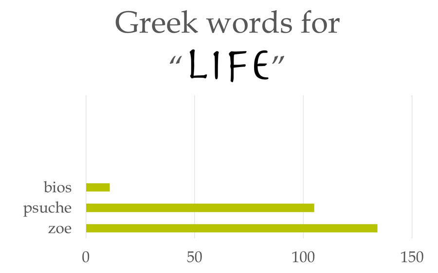 Greek-words-for-life_bios_psuche_zoe